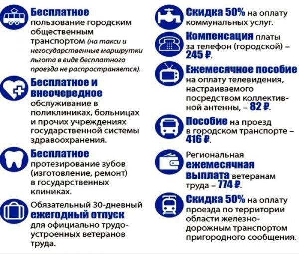 Льготы ветеранам Свердловской области